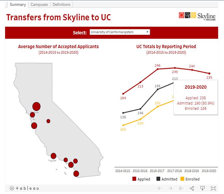 UC and CSU Transfers